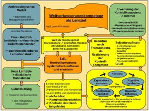 """""""Weltverbesserungskompetenz als Lernziel"""" (Jean-Pol Martin, 2002)"""